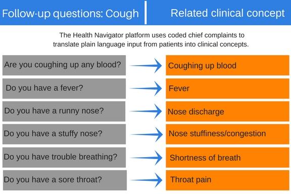 cough-questions